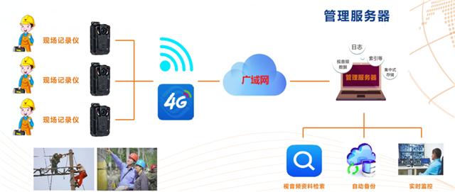 4G执法仪在工程监理上的应用(组图)